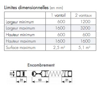 limites dimensionnelles